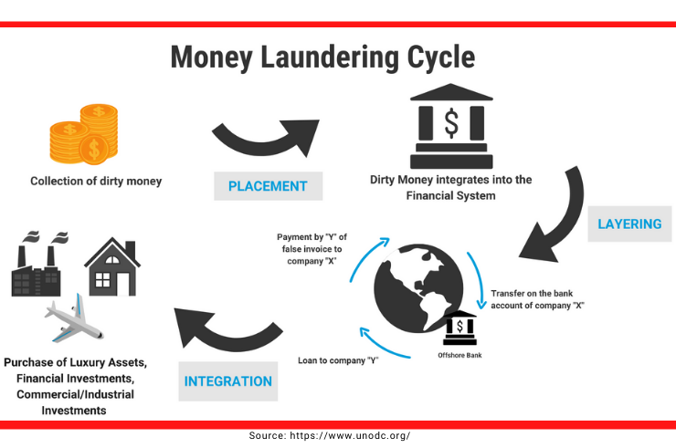 3 Stages of Money Laundering